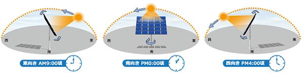 トラッキングシステム(追尾型太陽光発電システム)