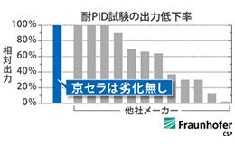 耐PID試験
